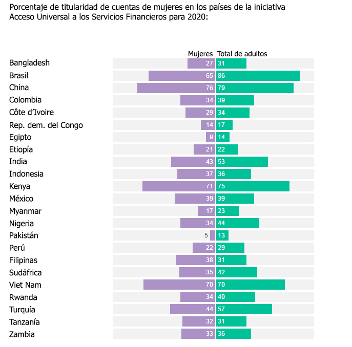 Fuente: Global Findex 2014