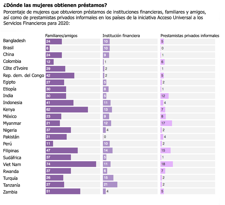 Fuente : Global Findex 2014