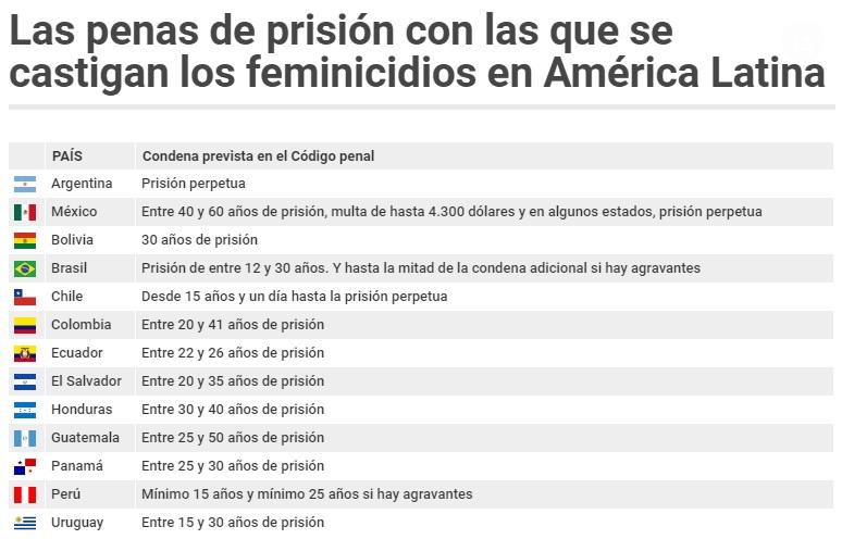Las penas de prision feminicidios AL